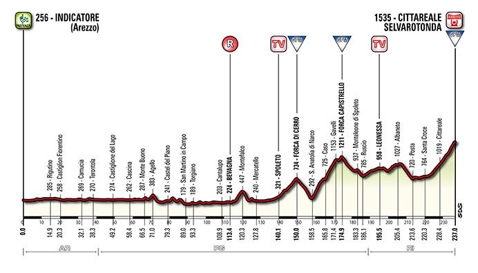 Tirreno-Adriatico. Этап 4