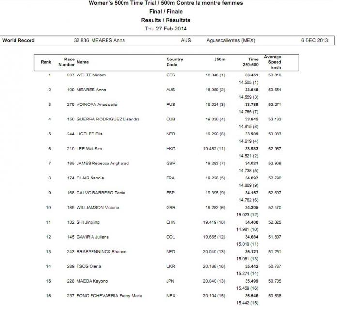 Чемпионат мира на треке 2014. Гит 500 м (Женщины)