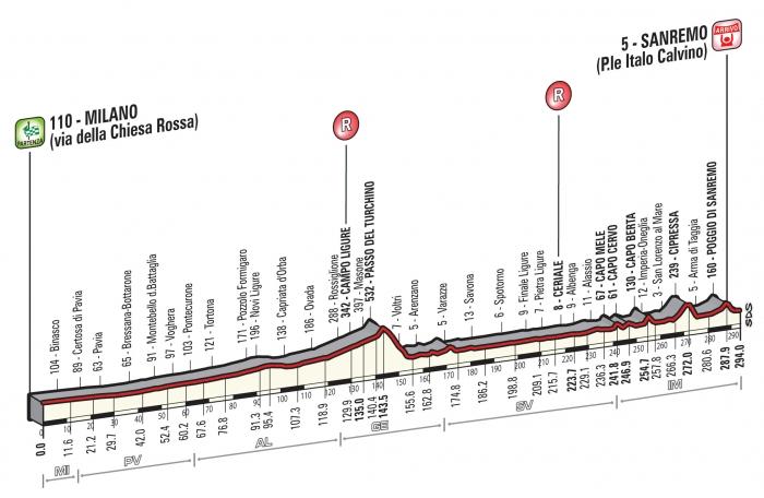 Новый маршрут Милан – Сан-Ремо 2014