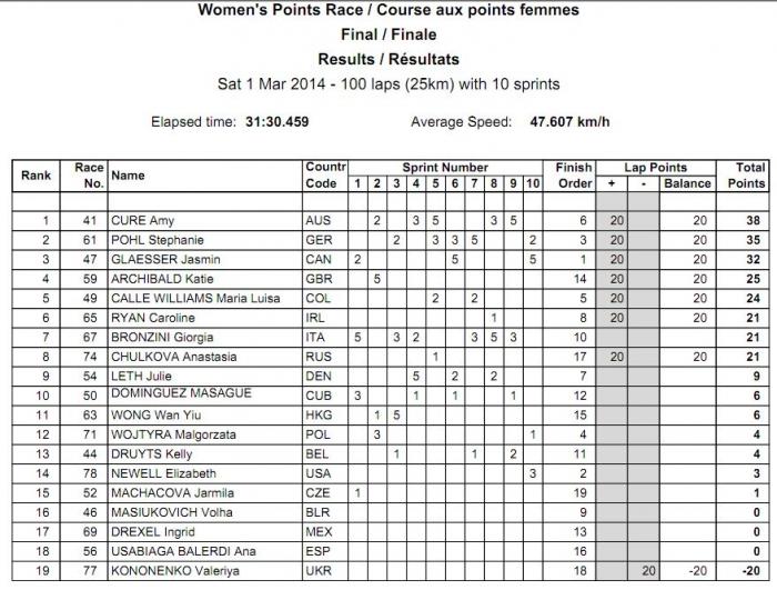 Чемпионат мира на треке 2014. Гонка по очкам (Женщины)