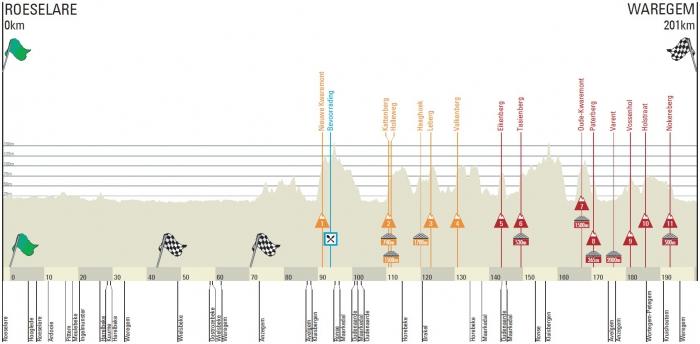 Dwars door Vlaanderen 2014. Маршрут