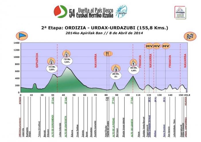 Тур Страны Басков 2014. Превью
