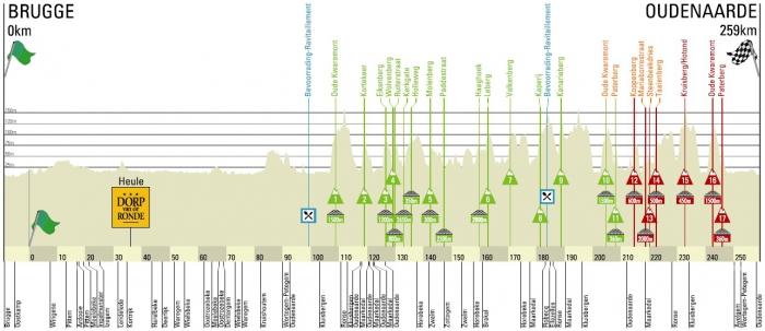 Обсуждение Тура Фландрии 2014