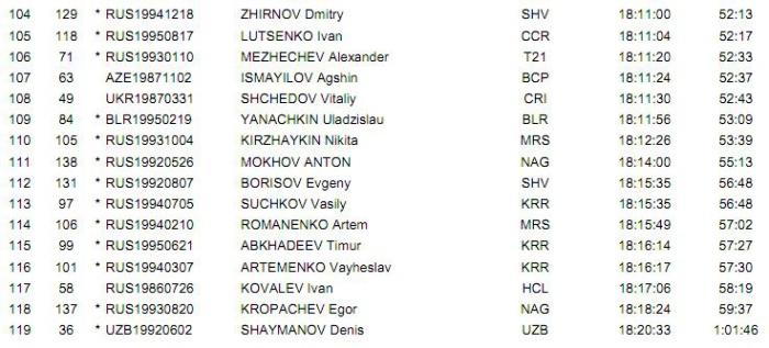 Гран-при Сочи-2014. Этап 5