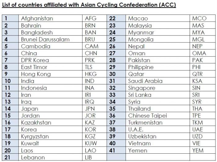 Чемпионат Азии по велоспорту 2014 в Астане и Караганде