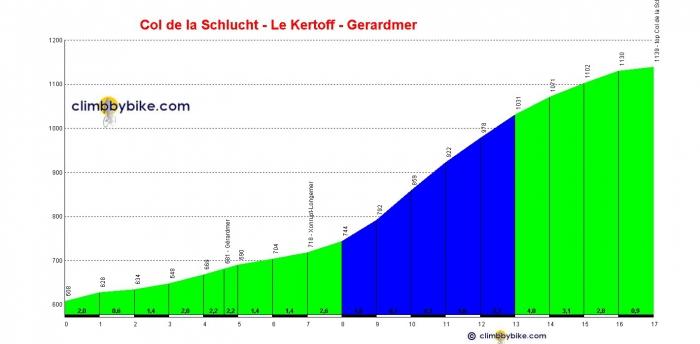 Тур де Франс-2014: Альтиметрия