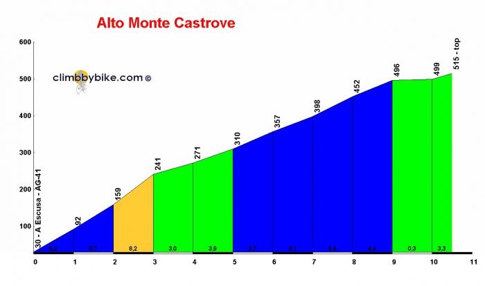 Вуэльта Испании-2014: 18 этап, Ла-Эстрада - Монте Кастрове
