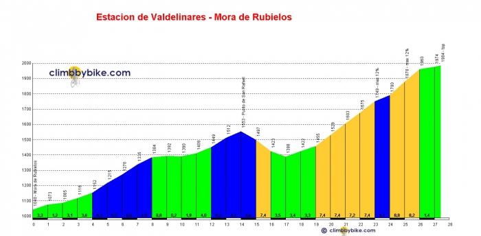 Вуэльта Испании-2014: 9 этап, Карбонерас-де-Гвадасаон - Арамон Вальделинаре