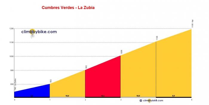 Вуэльта Испании-2014: Альтиметрия