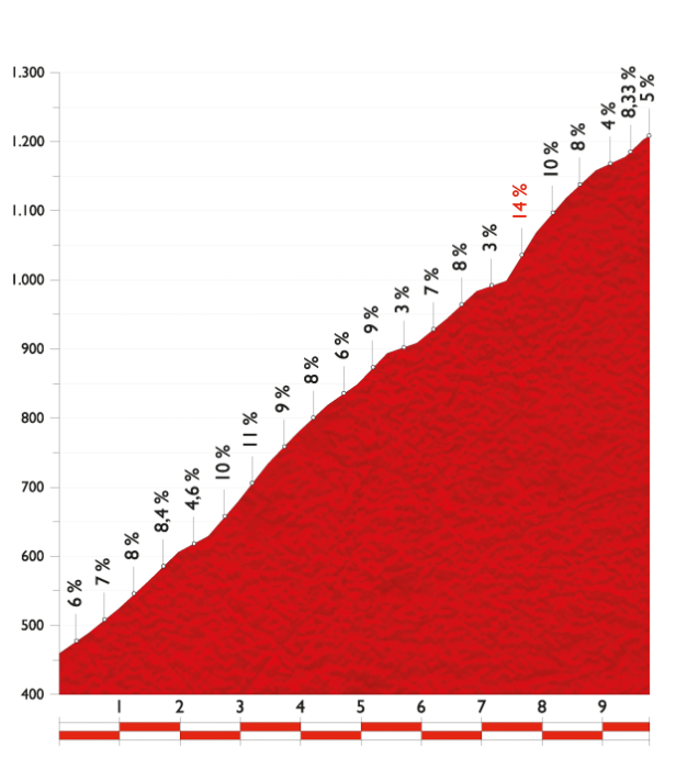 Вуэльта Испании-2014: 11 этап, Памплона - Сантуарио дэ Сан Мигель де Аралар