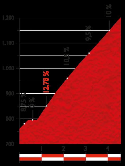 Вуэльта Испании-2014: 6 этап, Бенальмадена - Ла-Субиа