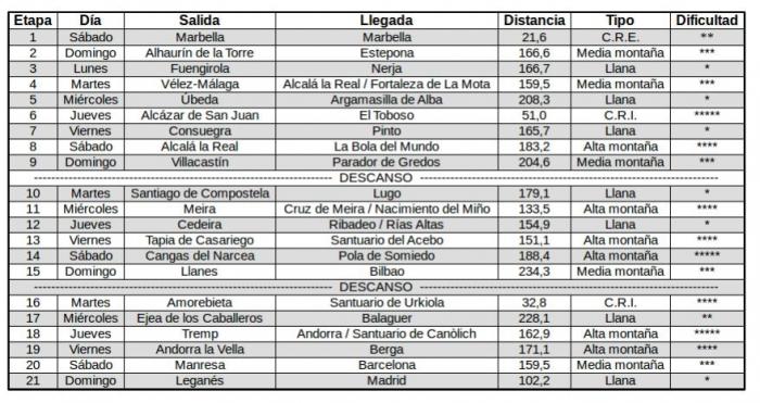Предварительная версия маршрута Вуэльты Испании-2015