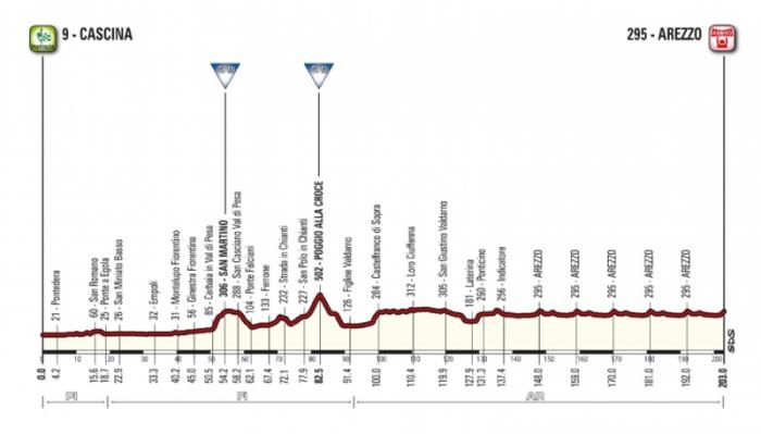 Тиррено-Адриатико (Tirreno-Adriatico)-2015, 3 этап