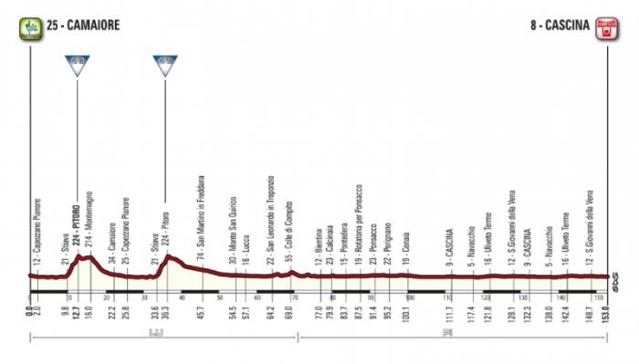 Тиррено-Адриатико (Tirreno-Adriatico)-2015, 2 этап