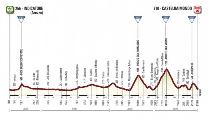 Тиррено-Адриатико (Tirreno-Adriatico)-2015, 4 этап