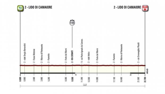 Тиррено-Адриатико (Tirreno-Adriatico)-2015, 1 этап