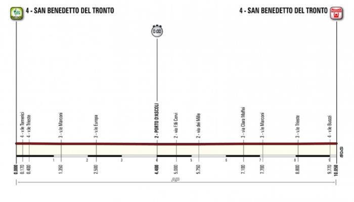 Тиррено-Адриатико (Tirreno-Adriatico)-2015, 7 этап