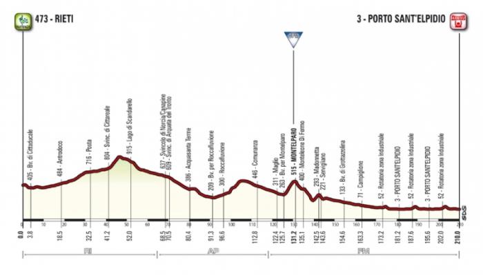 Тиррено-Адриатико (Tirreno-Adriatico)-2015, 6 этап
