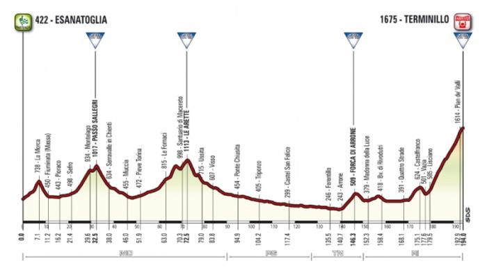 Тиррено-Адриатико (Tirreno-Adriatico)-2015,5 этап