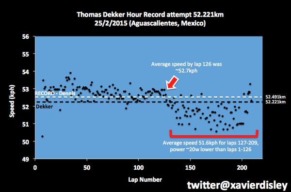 Быстрый трек на высоте не помог Томасу Деккеру