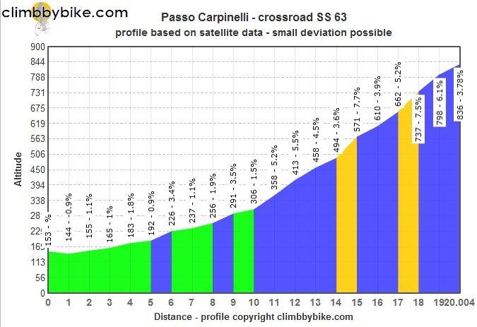 Джиро д'Италия-2015, превью этапов: 5 этап, Ла Специя - Абетоне, 152 км