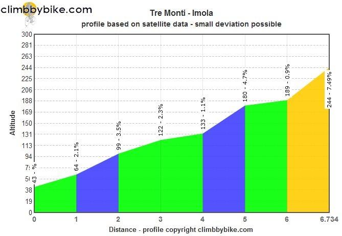 Джиро д'Италия-2015, превью этапов: 11 этап, Форли - Имола, 153 км