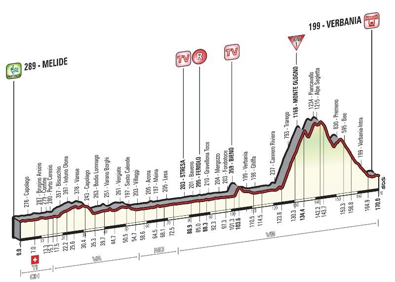 Джиро д'Италия-2015, превью этапов: 18 этап, Мелиде - Вербания, 172 км