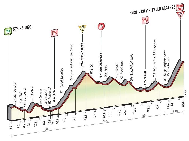 Джиро д'Италия-2015, превью этапов: 8 этап, Фьюджи - Кампителло Матезе, 186 км