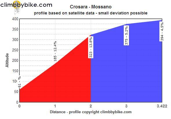 Джиро д'Италия-2015, превью этапов: 12 этап, Имола - Виченца, 190 км