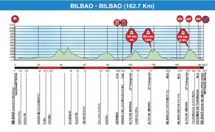 Тур Страны Басков 2015. Превью