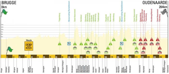 Тур Фландрии-2015. Превью