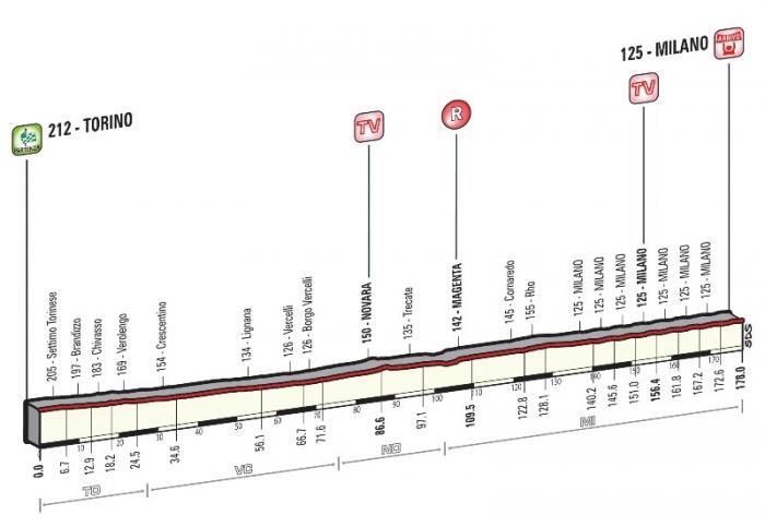 Джиро д'Италия-2015, превью этапов: 21 этап, Турин - Милан, 185 км