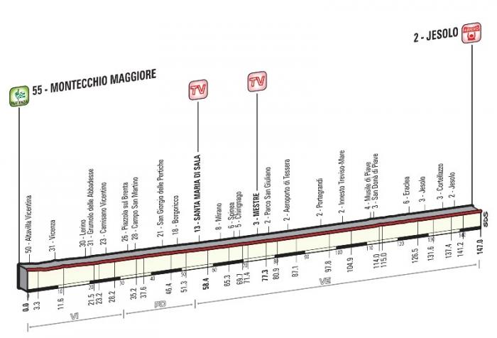 Джиро д'Италия-2015, превью этапов: 13 этап, Монтеккьо-Маджоре - Лидо ди Езоло, 147 км