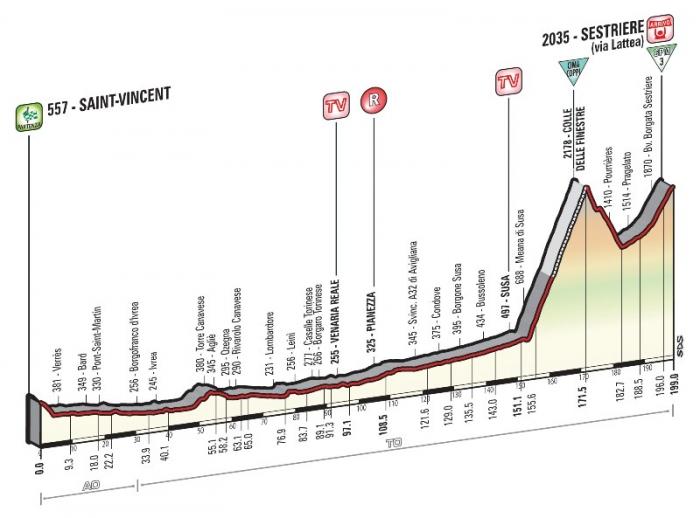 Джиро д'Италия-2015, превью этапов: 20 этап, Сен-Венсан - Сестриер, 196 км