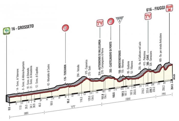 Джиро д'Италия-2015, превью этапов: 7 этап, Гроссето – Фьюджи, 263 км