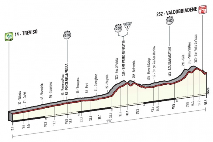 Джиро д'Италия-2015, превью этапов: 14 этап, Тревизо - Вальдоббьядене (ITT), 59.4 км