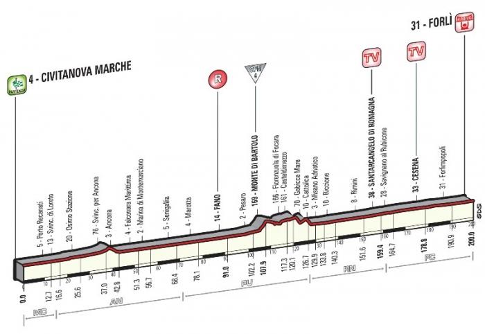 Джиро д'Италия-2015, превью этапов: 10 этап, Чивитанова-Марке - Форли, 200 км