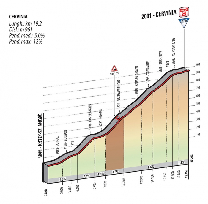 Джиро д'Италия-2015, превью этапов: 19 этап, Гравеллона-Точе - Червинья, 236 км