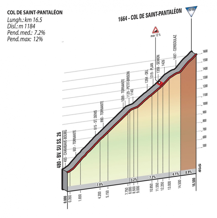 Джиро д'Италия-2015.  Альтиметрия