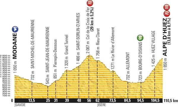 Профиль 20 этапа Тур де Франс-2015