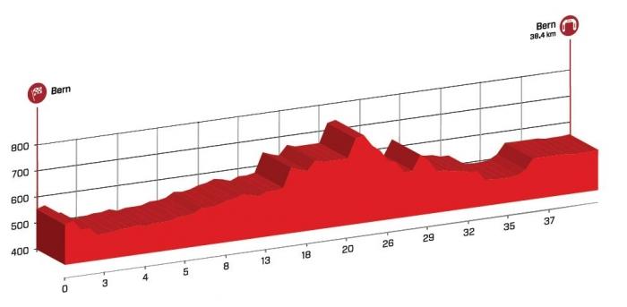 Тур Швейцарии-2015. Превью