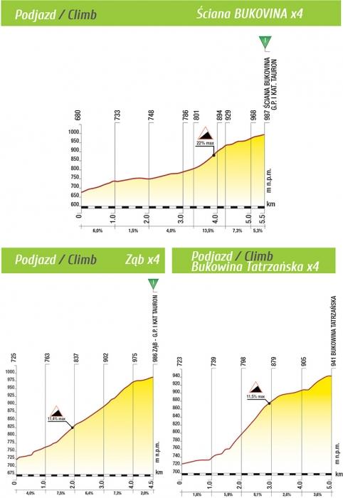 Маршрут Тура Польши-2015