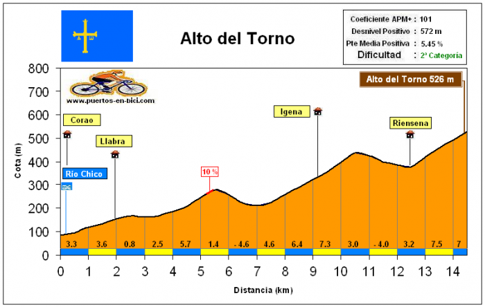 Вуэльта Испании-2015. Альтиметрия маршрута