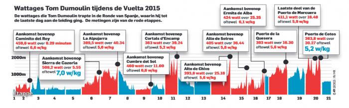 Том Дюмулин раскрыл свои показатели мощности на горных этапах Вуэльты Испании-2015