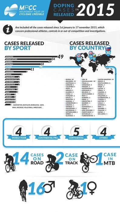 Движение за заслуживающий доверие велоспорт (MPCC): Допинг-2016 в цифрах