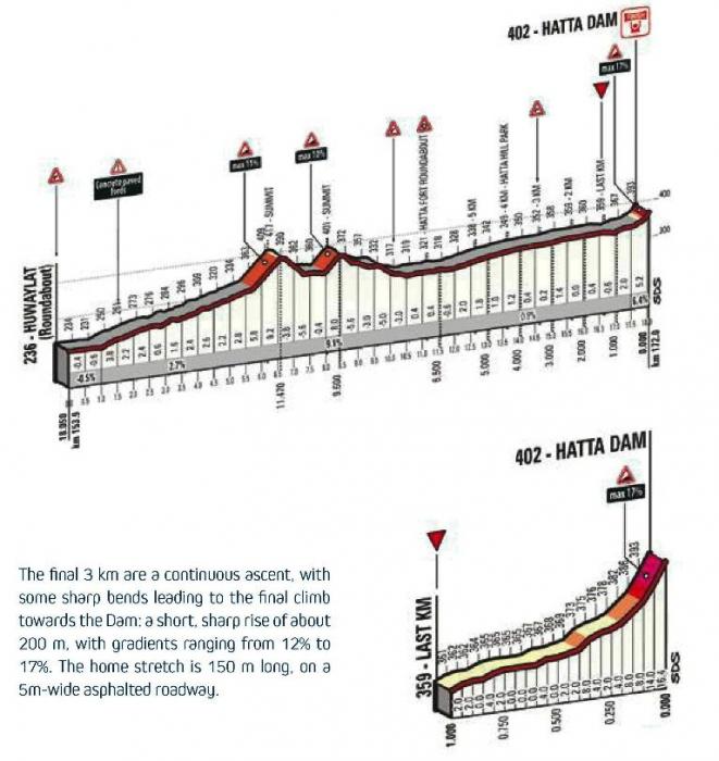 Маршрут Тура Дубая-2016