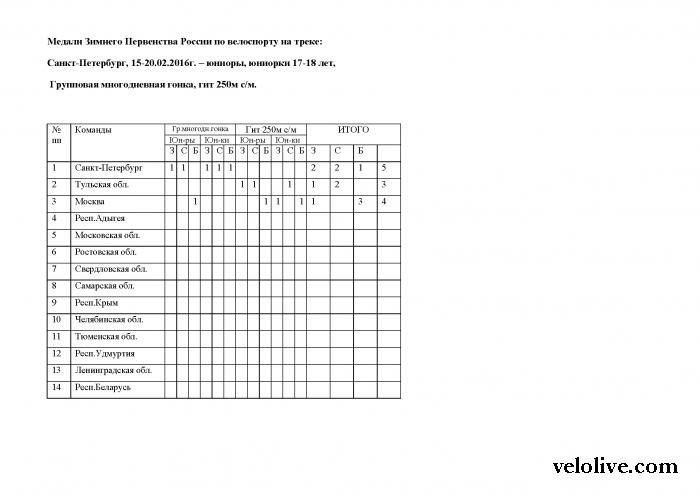 Санкт-Петербург - локомотив российского трека