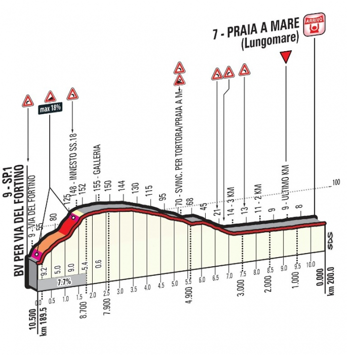 Джиро д'Италия-2016. Альтиметрия маршрута