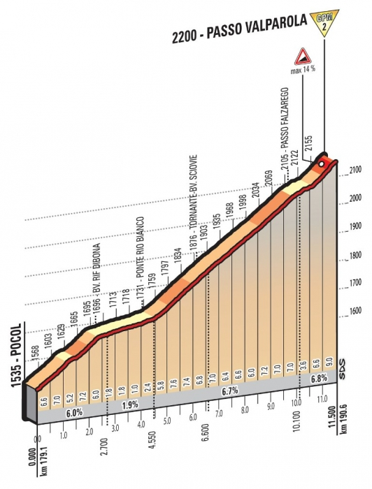 Джиро д'Италия-2016, превью этапов: 14 этап, Фарра-д'Альпаго - Корвара-Альта-Бадия, 210 км