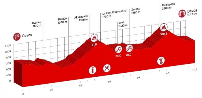 Тур Швейцарии-2016. Превью маршрута